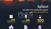 خلال العدوان: ستة شهداء من الطلاب وتضرر 15 مدرسة